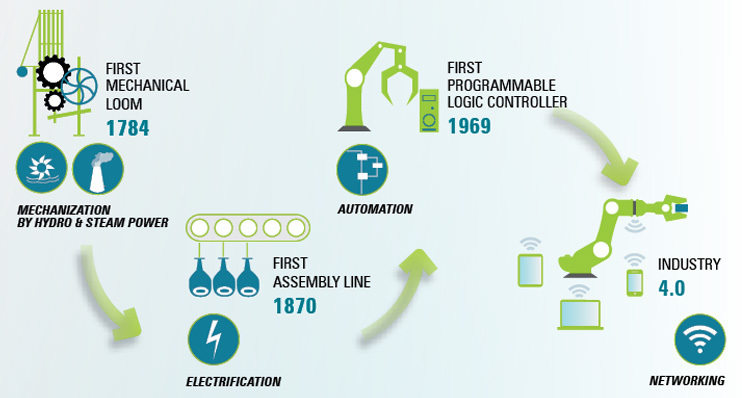 Industry 4 0 – Networked Production – Intelligent Automation